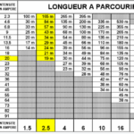 puissance max section